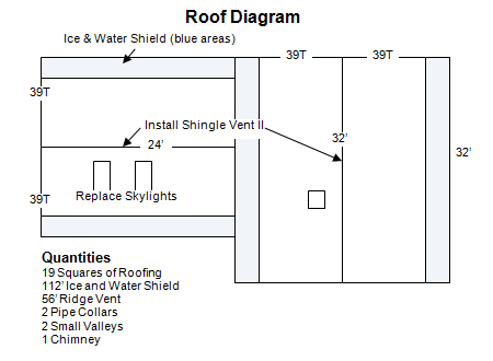 Md Roof Diagram